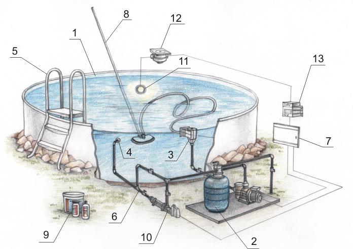 Схема монтажа оборудования для